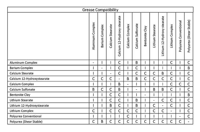 Grease Compatibility Chart.jpg