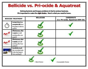 Bellicide v Priocide Aquatreat_infographic_DOCUSE_np_1018