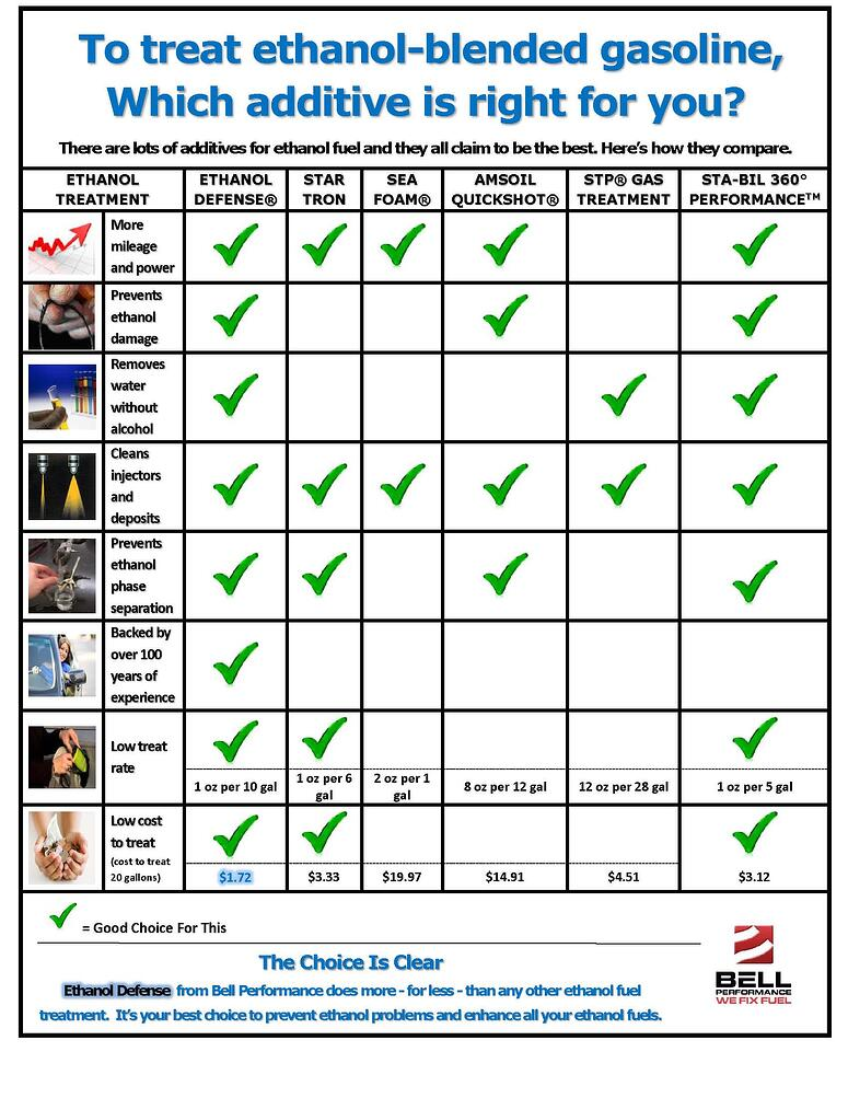 Ethanol_add_comparison_infographic_internal_0516.jpg