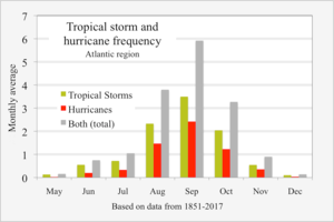 Tropical Storm and Hurricane Frequency in Atlantic Region
