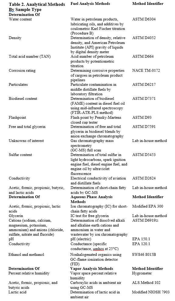 EPA testing methods table 2.png