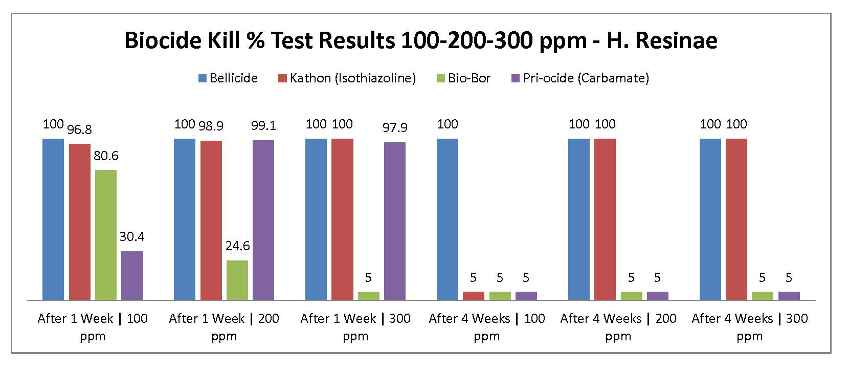 Kill_results_chart_h_resinae_100-300ppm_0515