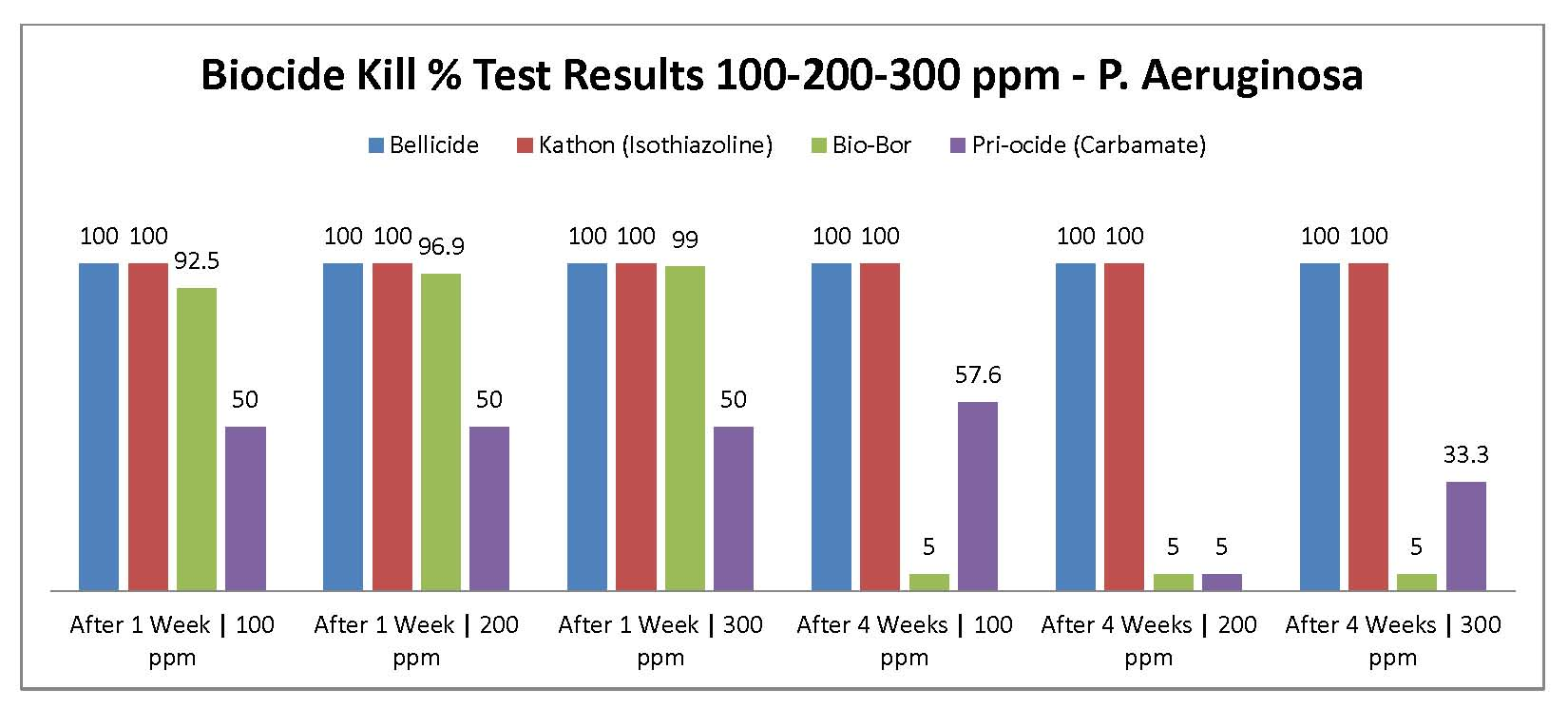 Kill_results_chart_p_aeruginosa_100-300ppm_0515